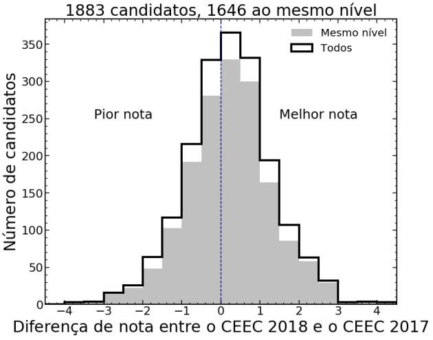 ceec2018 2017
